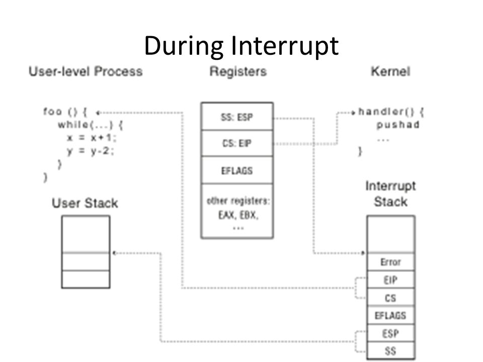 During Interrupt