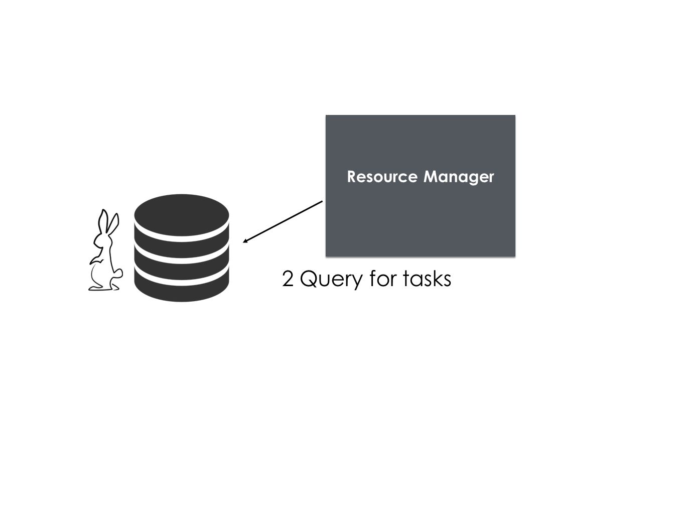 Resource Manager 2 Query for tasks