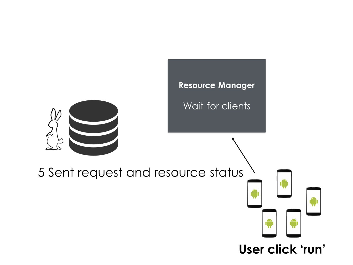 Resource Manager Wait for clients 5 Sent request and resource status User click 'run'