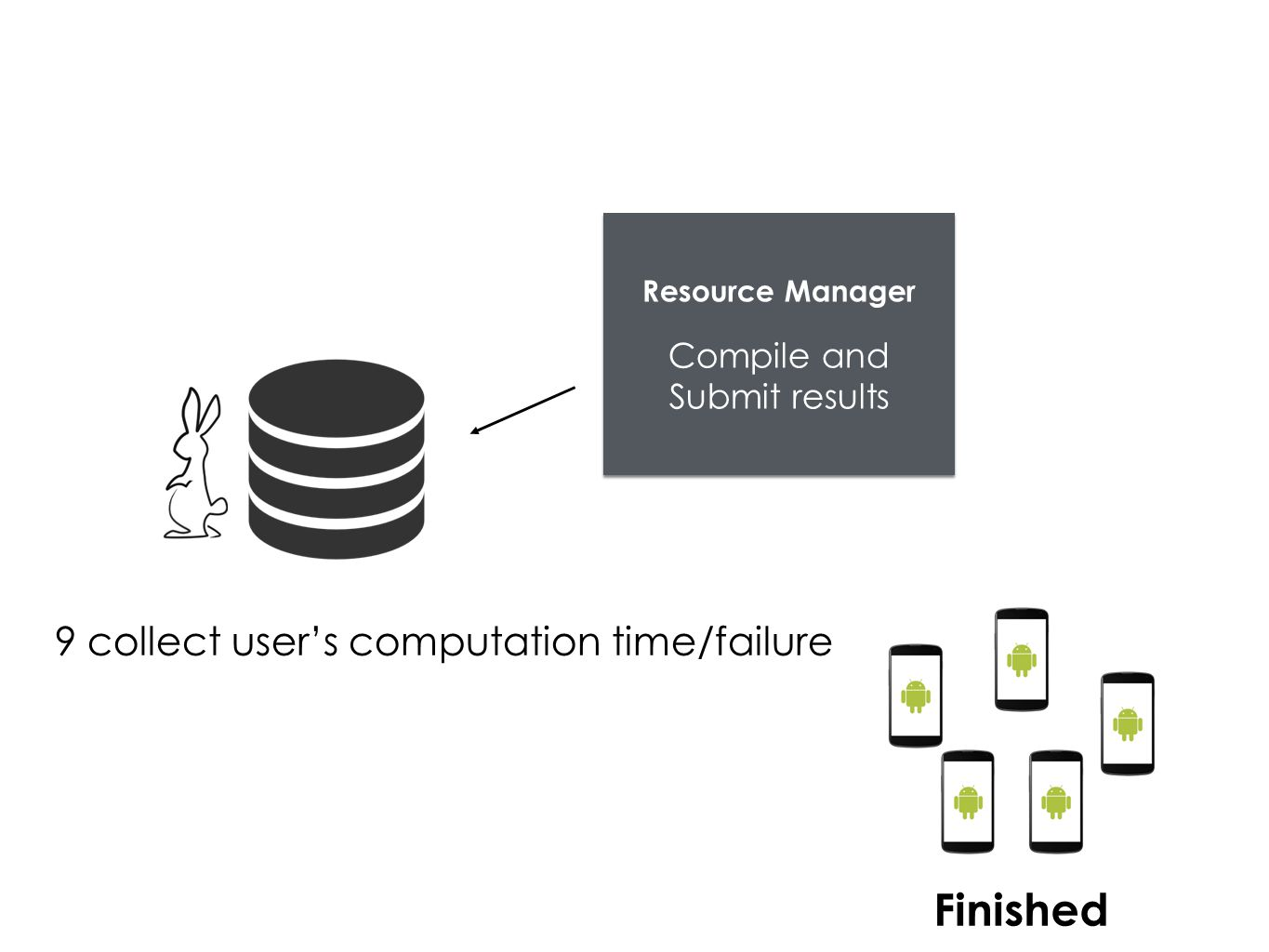 Resource Manager Compile and Submit results Finished 9 collect user's computation time/failure