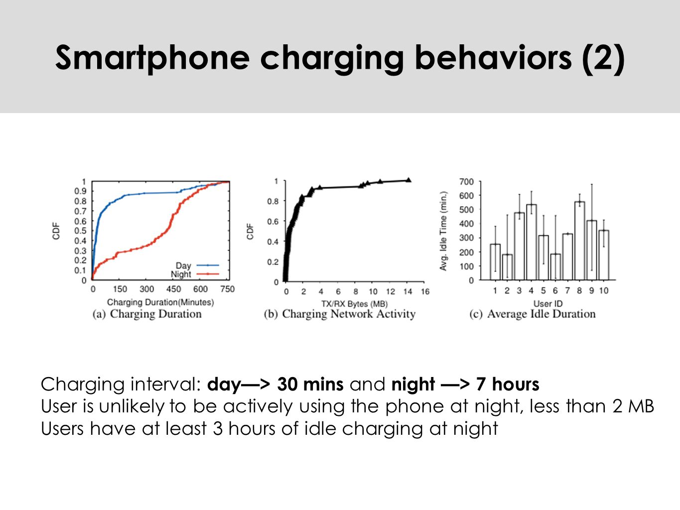 Charging interval: day—> 30 mins and night —> 7 hours User is unlikely to be actively using the phone at night, less than 2 MB Users have at least 3 hours of idle charging at night Smartphone charging behaviors (2)