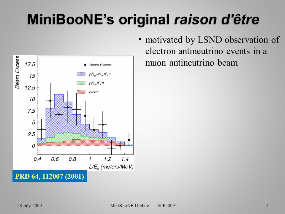 motivated by LSND observation of electron antineutrino events in a muon antineutrino beam 28 July 2009MiniBooNE Update -- DPF20092 PRD 64, 112007 (2001)