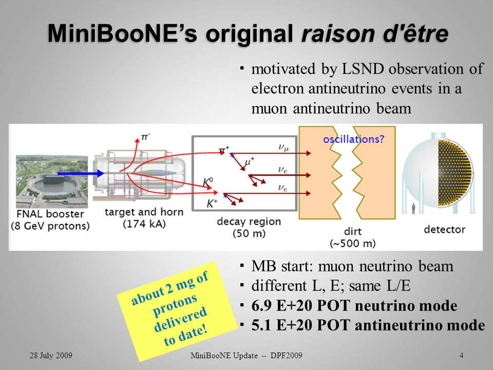  motivated by LSND observation of electron antineutrino events in a muon antineutrino beam  MB start: muon neutrino beam  different L, E; same L/E  6.9 E+20 POT neutrino mode  5.1 E+20 POT antineutrino mode 28 July 2009MiniBooNE Update -- DPF20095 pion production (& hence  flux) well constrained by HARP data/analysis Eur.