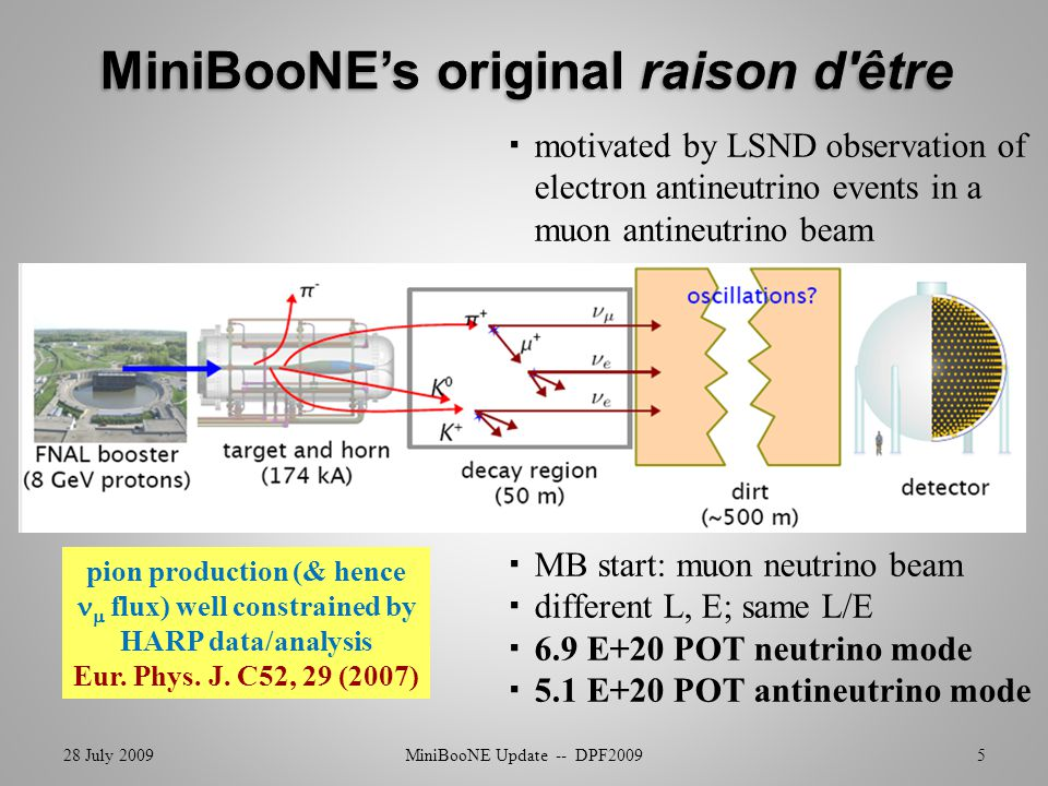 28 July 2009MiniBooNE Update -- DPF200926 -- statistics are low (does not include spring 2009 runs) -- no definitive statement on LSND yet -- no low energy excess?.