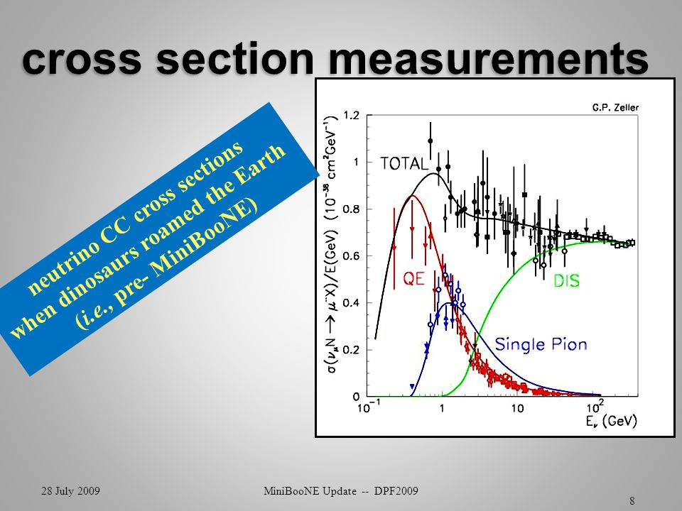  combined antineutrino/neutrino appearance analysis  combined MiniBooNE/SciBooNE disappearance analysis  three more years antineutrino running 28 July 2009MiniBooNE Update -- DPF200929