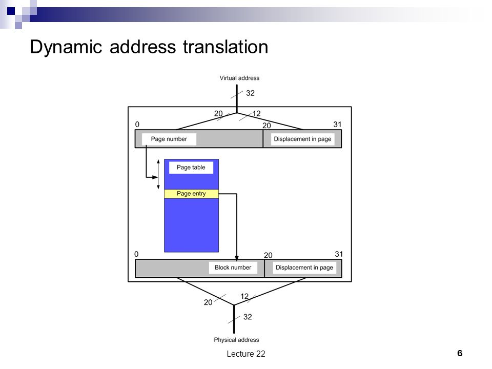 Dynamic address translation Lecture 226