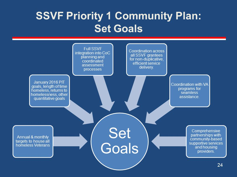 SSVF Priority 1 Community Plan: Set Goals Set Goals Annual & monthly targets to house all homeless Veterans January 2016 PIT goals, length of time homeless, returns to homelessness, other quantitative goals Full SSVF integration into CoC planning and coordinated assessment processes Coordination across all SSVF grantees for non-duplicative, efficient service delivery.