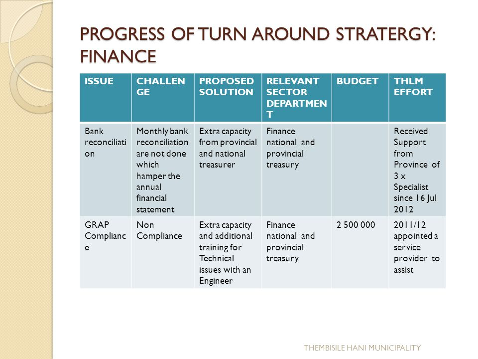 PROGRESS OF TURN AROUND STRATERGY: FINANCE ISSUECHALLEN GE PROPOSED SOLUTION RELEVANT SECTOR DEPARTMEN T BUDGETTHLM EFFORT Bank reconciliati on Monthly bank reconciliation are not done which hamper the annual financial statement Extra capacity from provincial and national treasurer Finance national and provincial treasury Received Support from Province of 3 x Specialist since 16 Jul 2012 GRAP Complianc e Non Compliance Extra capacity and additional training for Technical issues with an Engineer Finance national and provincial treasury 2 500 0002011/12 appointed a service provider to assist THEMBISILE HANI MUNICIPALITY