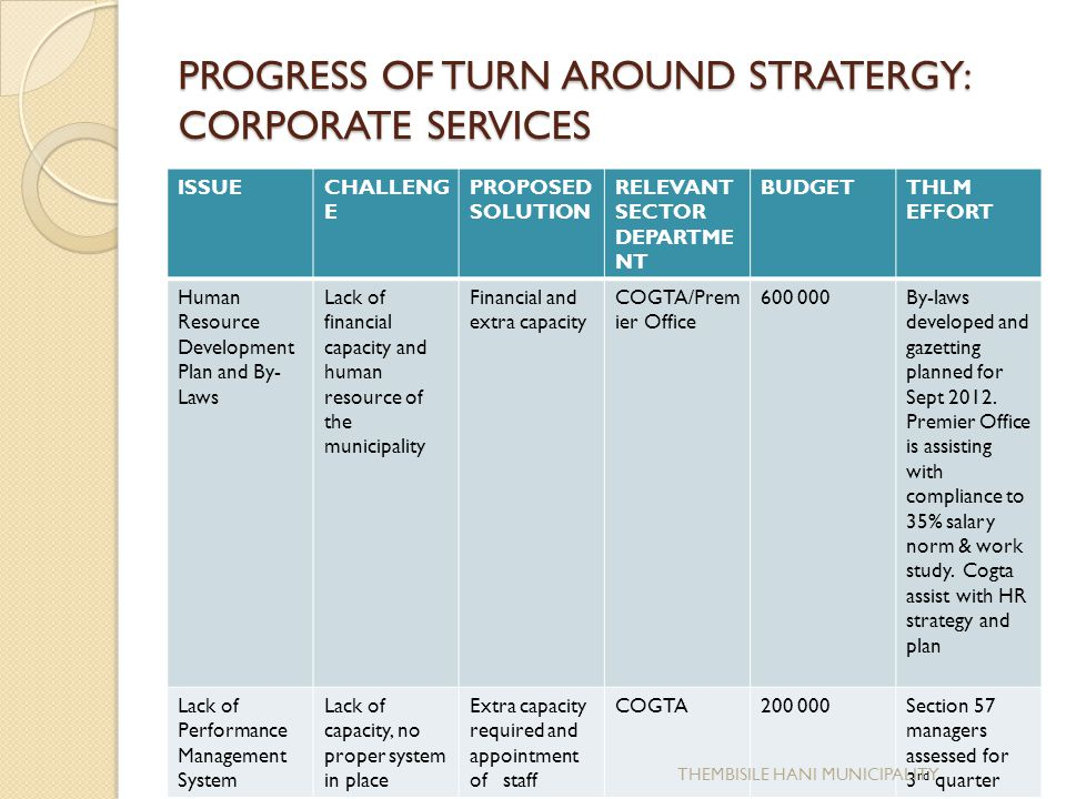 PROGRESS OF TURN AROUND STRATERGY: CORPORATE SERVICES ISSUECHALLENG E PROPOSED SOLUTION RELEVANT SECTOR DEPARTME NT BUDGETTHLM EFFORT High vacancySlow progress in appointment and service delivery sections are affected i.e.