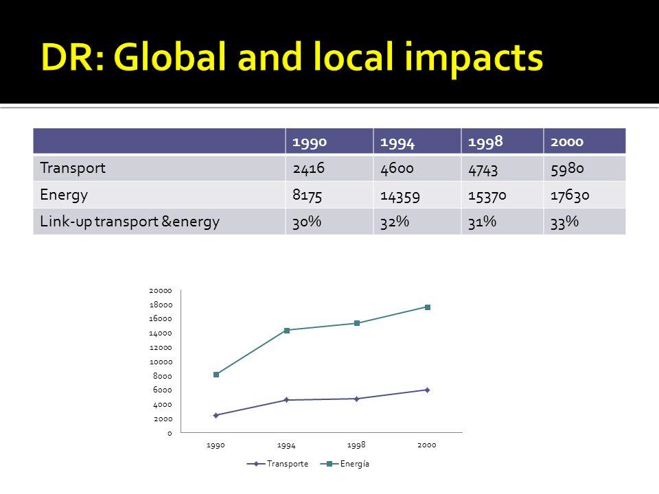 1990199419982000 Transport2416460047435980 Energy8175143591537017630 Link-up transport &energy30%32%31%33%