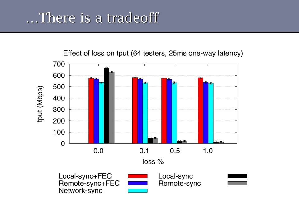 …There is a tradeoff
