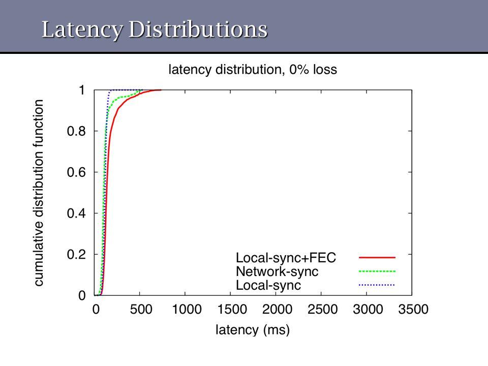 Latency Distributions