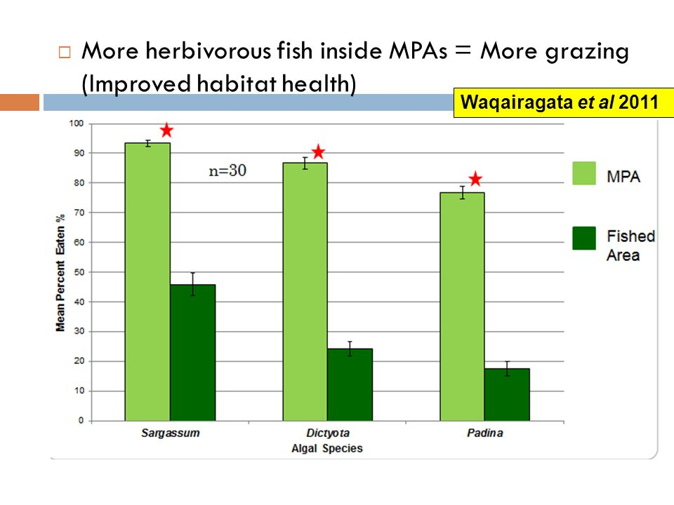  More herbivorous fish inside MPAs = More grazing (Improved habitat health) Waqairagata et al 2011