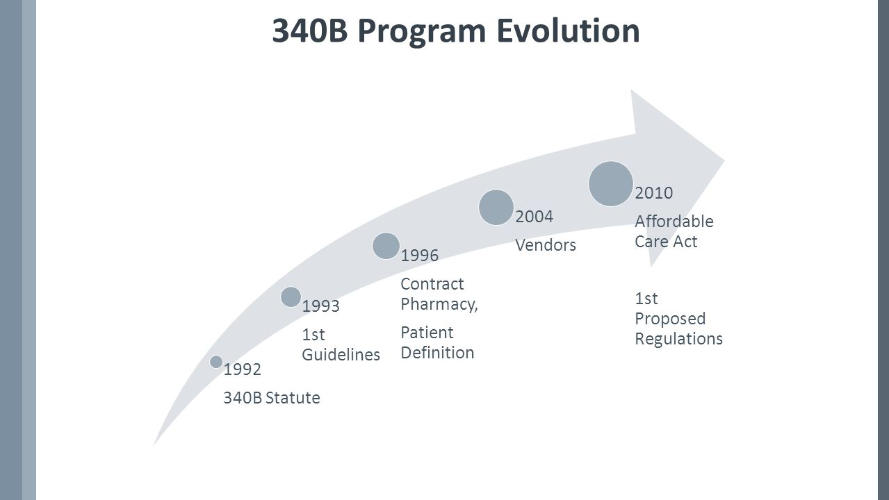 1992 340B Statute 1993 1st Guidelines 1996 Contract Pharmacy, Patient Definition 2004 Vendors 2010 Affordable Care Act 1st Proposed Regulations 340B Program Evolution