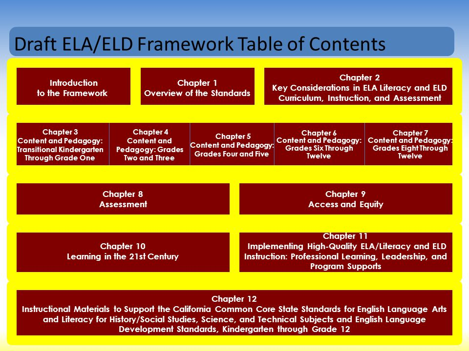 Jigsaw Activity for Small Group 1.Read Goals of ELA/Literacy and ELD Instruction (pg.