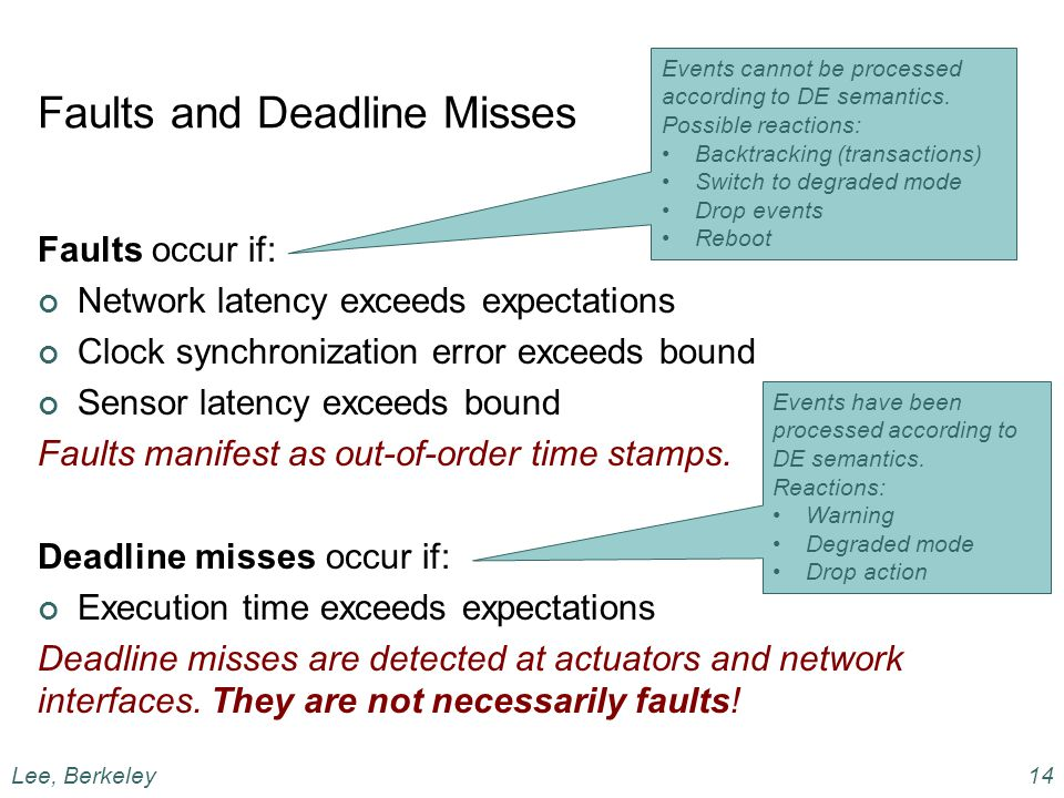 Faults and Deadline Misses Faults occur if: Network latency exceeds expectations Clock synchronization error exceeds bound Sensor latency exceeds bound Faults manifest as out-of-order time stamps.