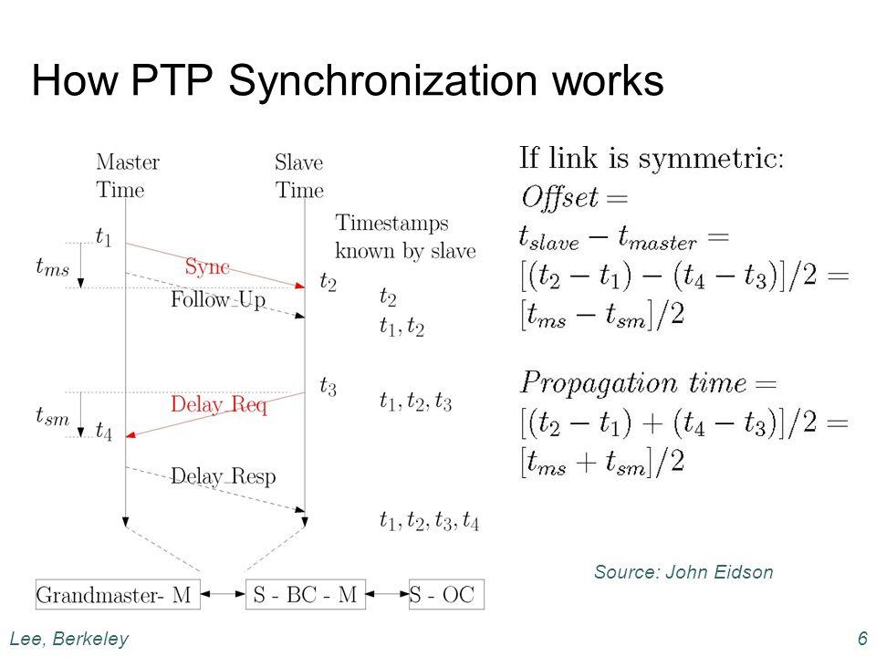 How PTP Synchronization works Source: John Eidson Lee, Berkeley6