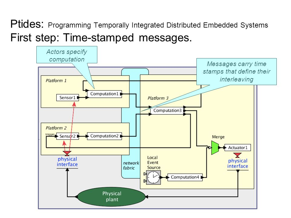 Ptides: Programming Temporally Integrated Distributed Embedded Systems First step: Time-stamped messages.