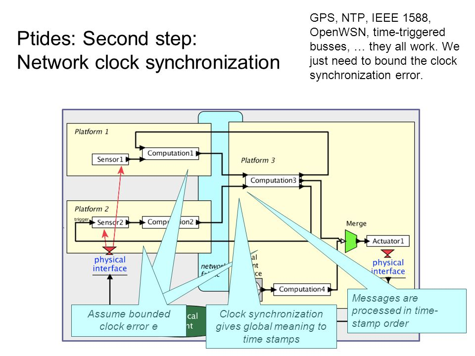 Ptides: Second step: Network clock synchronization GPS, NTP, IEEE 1588, OpenWSN, time-triggered busses, … they all work.