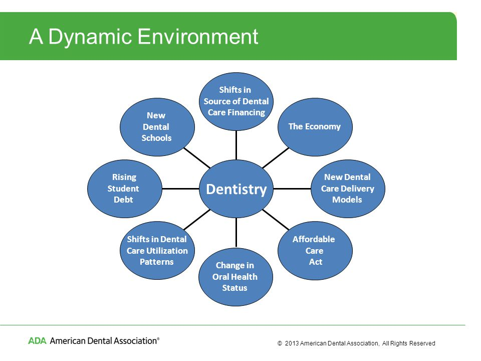 © 2013 American Dental Association, All Rights Reserved Opportunity