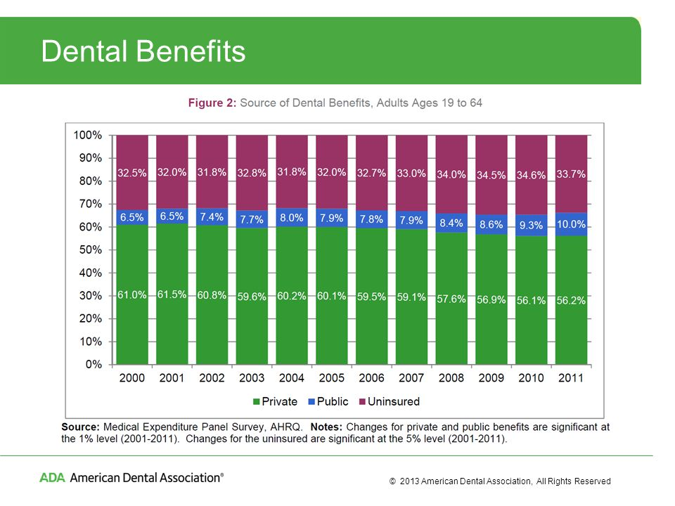 © 2013 American Dental Association, All Rights Reserved Dental Benefits