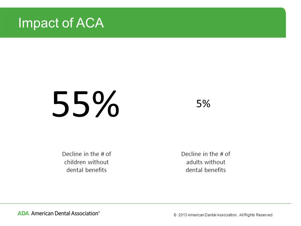 © 2013 American Dental Association, All Rights Reserved Impact of ACA 55% 5% Decline in the # of children without dental benefits Decline in the # of adults without dental benefits