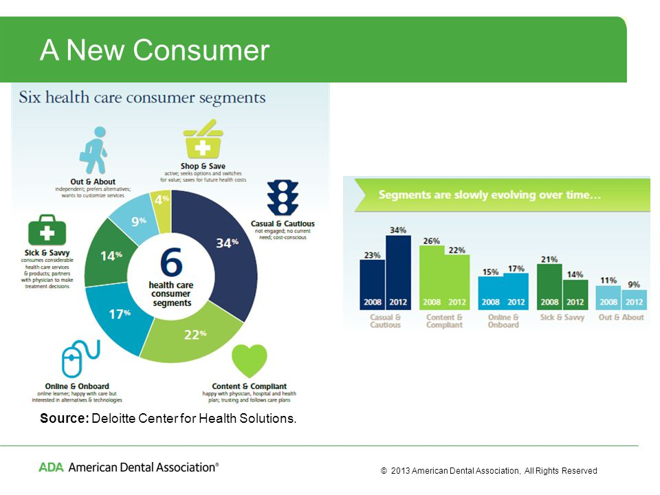 © 2013 American Dental Association, All Rights Reserved A New Consumer Source: Deloitte Center for Health Solutions.