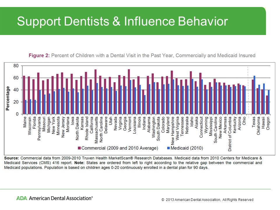 © 2013 American Dental Association, All Rights Reserved Support Dentists & Influence Behavior