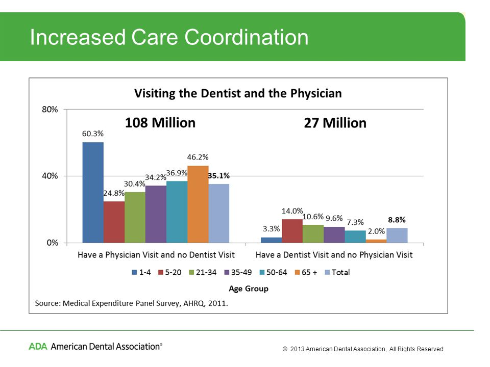 © 2013 American Dental Association, All Rights Reserved Increased Care Coordination