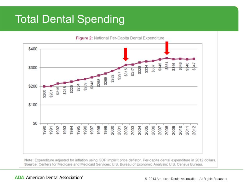 © 2013 American Dental Association, All Rights Reserved Total Dental Spending