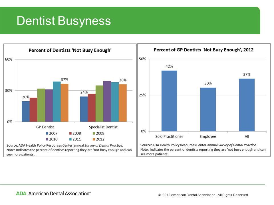 © 2013 American Dental Association, All Rights Reserved Impact of ACA