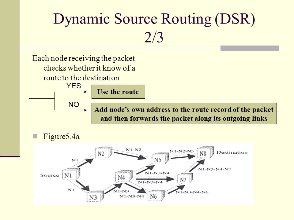Dynamic Source Routing (DSR) 2/3 Each node receiving the packet checks whether it know of a route to the destination Figure5.4a Use the route Add node