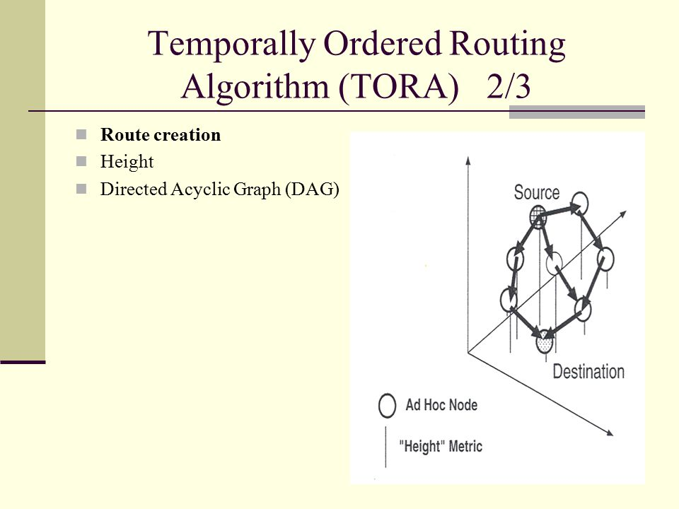 Temporally Ordered Routing Algorithm (TORA) 2/3 Route creation Height Directed Acyclic Graph (DAG)