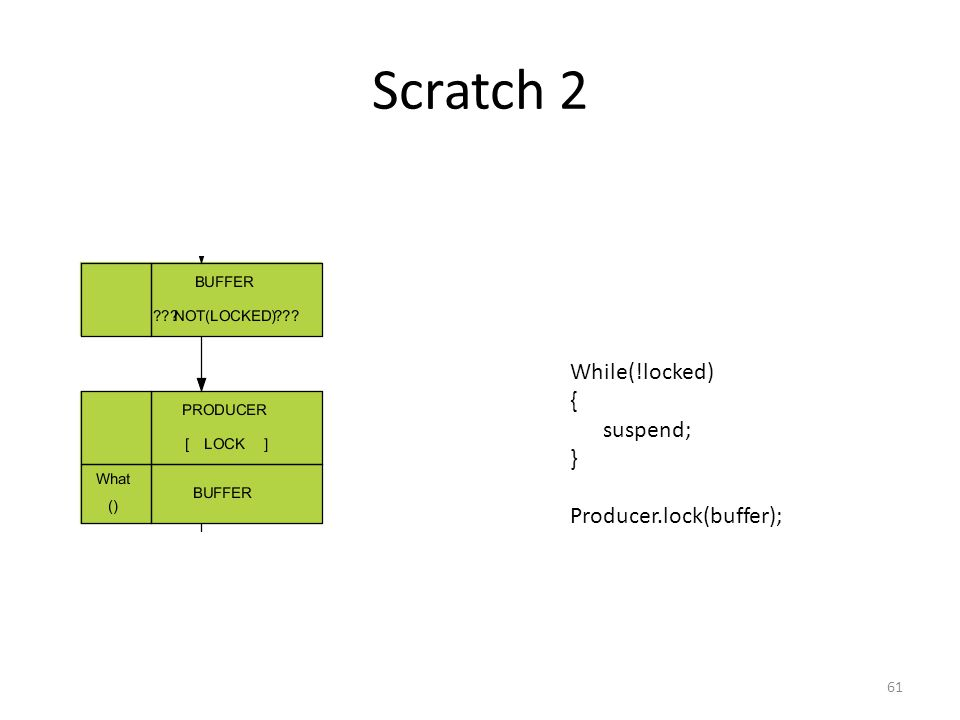 Scratch 2 61 While(!locked) { suspend; } Producer.lock(buffer);