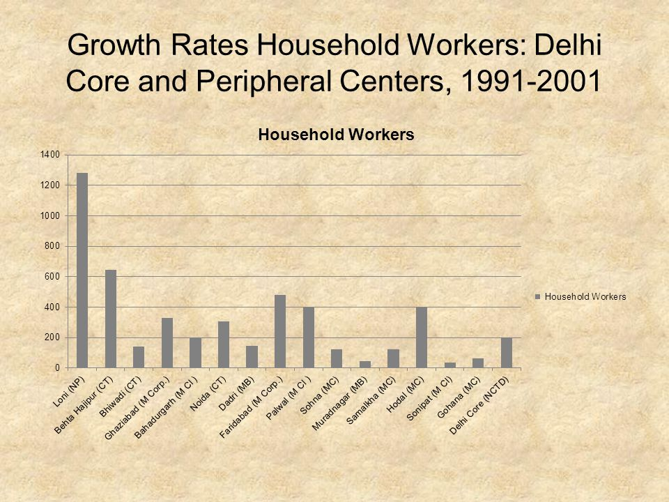 Growth Rates Household Workers: Delhi Core and Peripheral Centers, 1991-2001