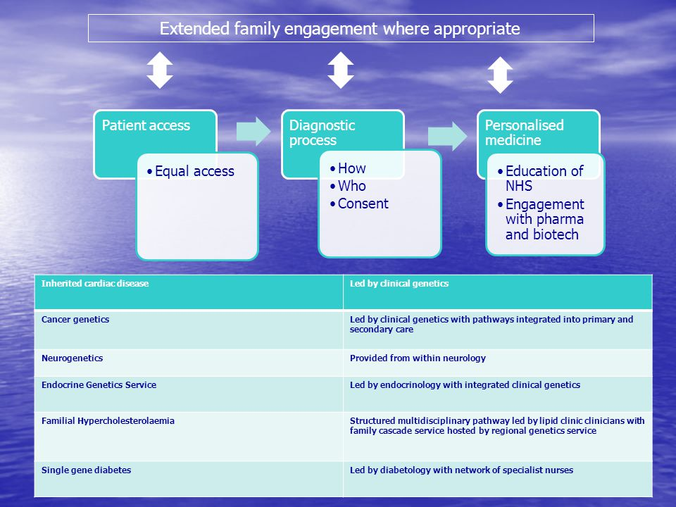 Extended family engagement where appropriate Inherited cardiac diseaseLed by clinical genetics Cancer geneticsLed by clinical genetics with pathways integrated into primary and secondary care NeurogeneticsProvided from within neurology Endocrine Genetics ServiceLed by endocrinology with integrated clinical genetics Familial HypercholesterolaemiaStructured multidisciplinary pathway led by lipid clinic clinicians with family cascade service hosted by regional genetics service Single gene diabetesLed by diabetology with network of specialist nurses