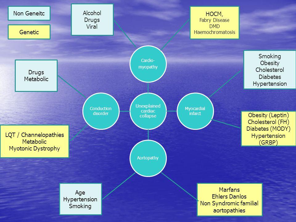Smoking Obesity Cholesterol Diabetes Hypertension Obesity (Leptin) Cholesterol (FH) Diabetes (MODY) Hypertension (GRBP) Drugs Metabolic Alcohol Drugs Viral Age Hypertension Smoking Marfans Ehlers Danlos Non Syndromic familial aortopathies HOCM, Fabry Disease DMD Haemochromatosis LQT / Channelopathies Metabolic Myotonic Dystrophy Non Geneitc Genetic