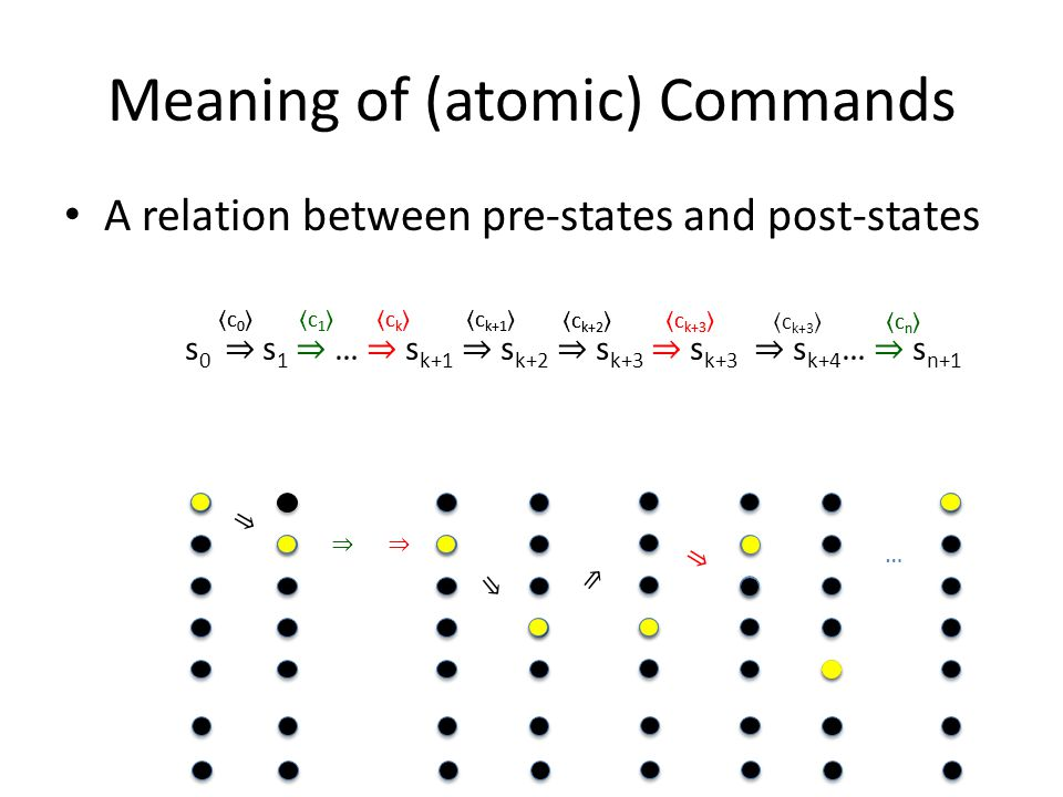 Meaning of (atomic) Commands A relation between pre-states and post-states S 0, s 0 ⇒ s 1 ⇒ … ⇒ s k+1 ⇒ s k+2 ⇒ s k+3 ⇒ s k+3 ⇒ s k+4 … ⇒ s n+1 ⇒ ⇒ ⇒ ⇒ ⇒ ⇒ … c0c0 c1c1 ckck c k+1 c k+2 c k+3 cncn c0c0 c1c1 ckck c k+1 c k+2 c k+3 cncn