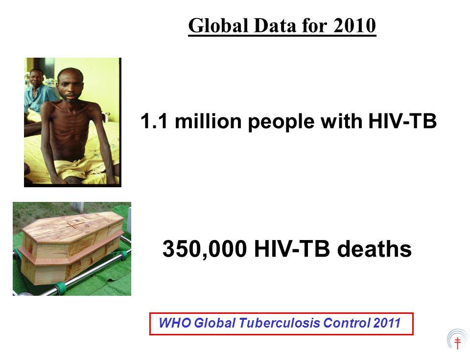 Health Facilities: integrated HIV-TB clinics
