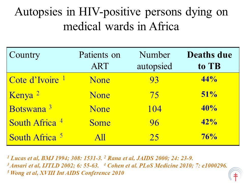 Mortality rates in HIV-infected smear- positive PTB patients before era of ART CountryCD4 count in HIV-positive patientsHIV-negative patients <200200-499500 or > Cote d'Ivoire: at 6 months 1 10%4%3%~1% Zaire: at 24 months 2 67%22%8%< 2% 1 Ackah et al, Lancet 1995; 345: 607-10; 2 Perriens et al, N Engl J Med 1995; 332: 779 – 84