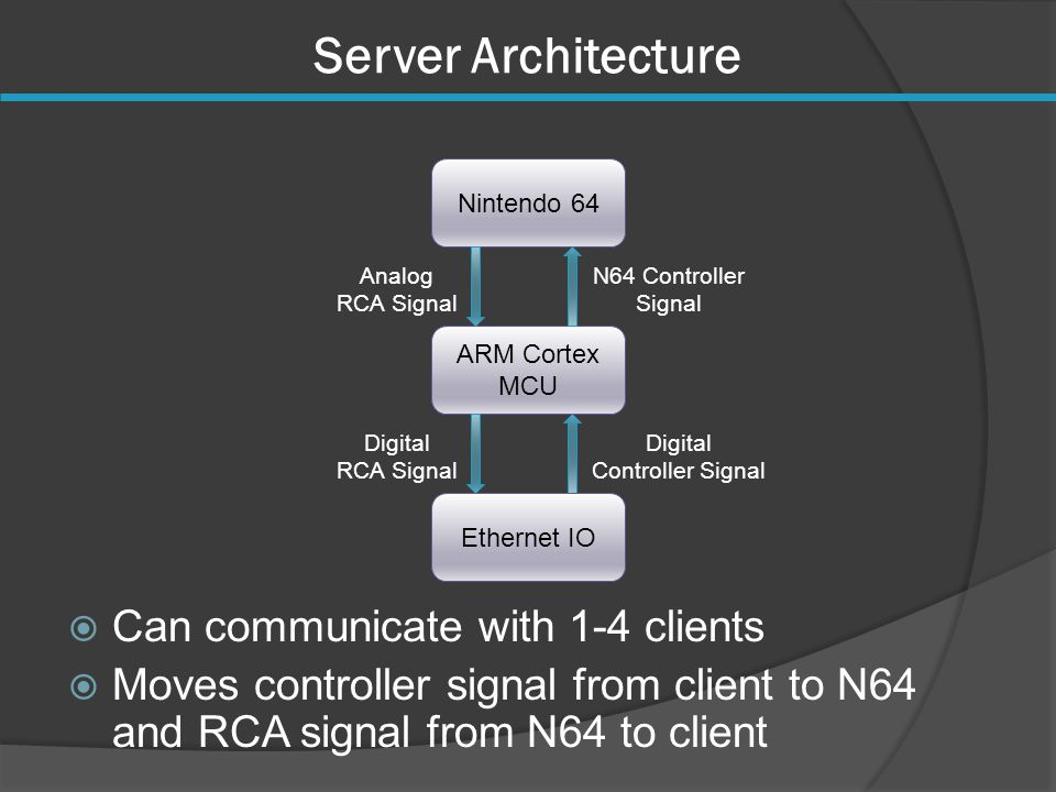 Server Architecture ARM Cortex MCU Digital Controller Signal Digital RCA Signal Ethernet IO Nintendo 64 N64 Controller Signal Analog RCA Signal  Can communicate with 1-4 clients  Moves controller signal from client to N64 and RCA signal from N64 to client