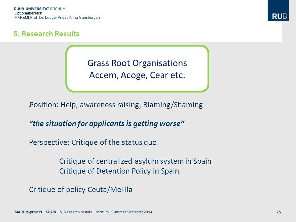 25 Optionalbereich MAREM| Prof. Dr. Ludger Pries / Anna Gansbergen 5. Research Results Grass Root Organisations Accem, Acoge, Cear etc. Position: Help