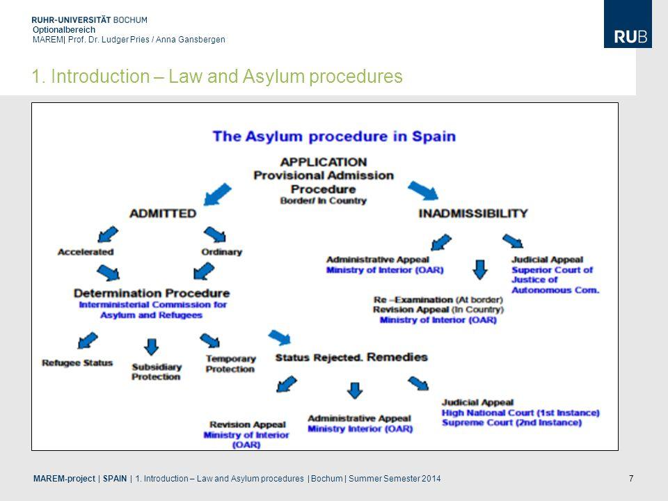 7 Optionalbereich MAREM| Prof. Dr. Ludger Pries / Anna Gansbergen MAREM-project | SPAIN | 1. Introduction – Law and Asylum procedures | Bochum | Summe