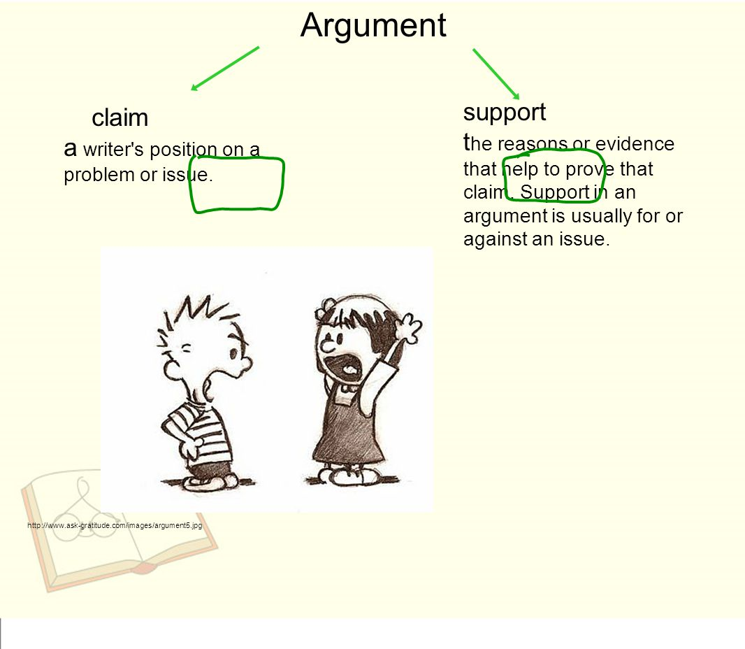 Argument claim a writer's position on a problem or issue. support t he reasons or evidence that help to prove that claim. Support in an argument is us