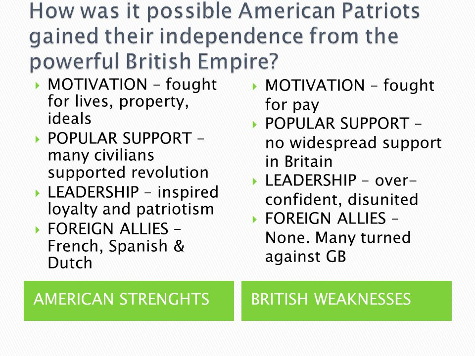AMERICAN STRENGHTSBRITISH WEAKNESSES  MOTIVATION – fought for lives, property, ideals  POPULAR SUPPORT – many civilians supported revolution  LEADERSHIP – inspired loyalty and patriotism  FOREIGN ALLIES – French, Spanish & Dutch  MOTIVATION – fought for pay  POPULAR SUPPORT – no widespread support in Britain  LEADERSHIP – over- confident, disunited  FOREIGN ALLIES – None.