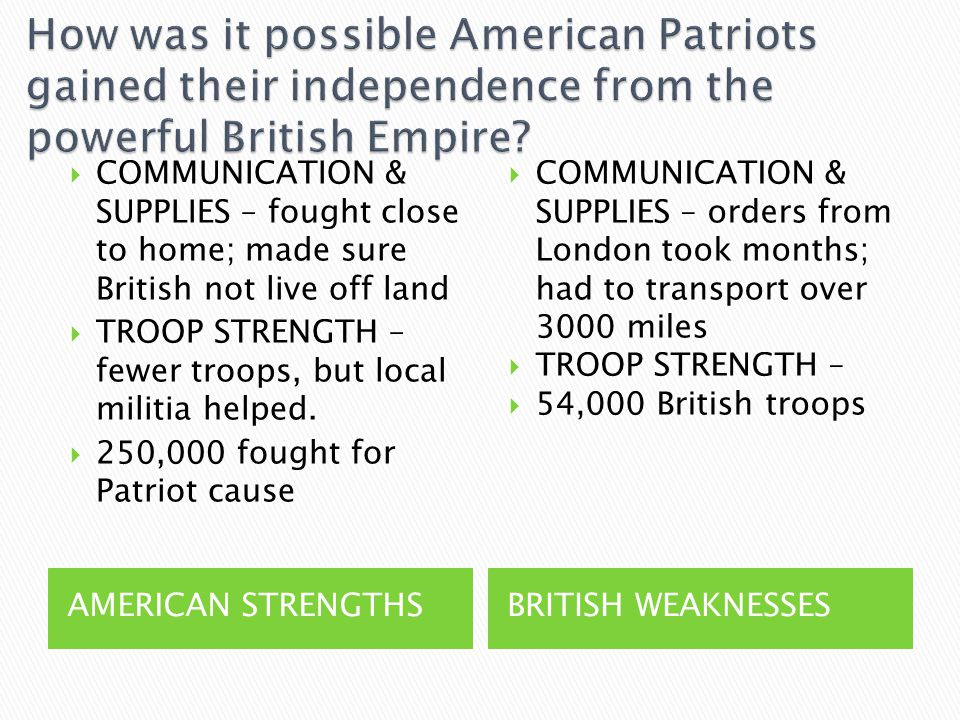 AMERICAN STRENGTHSBRITISH WEAKNESSES  COMMUNICATION & SUPPLIES – fought close to home; made sure British not live off land  TROOP STRENGTH – fewer troops, but local militia helped.