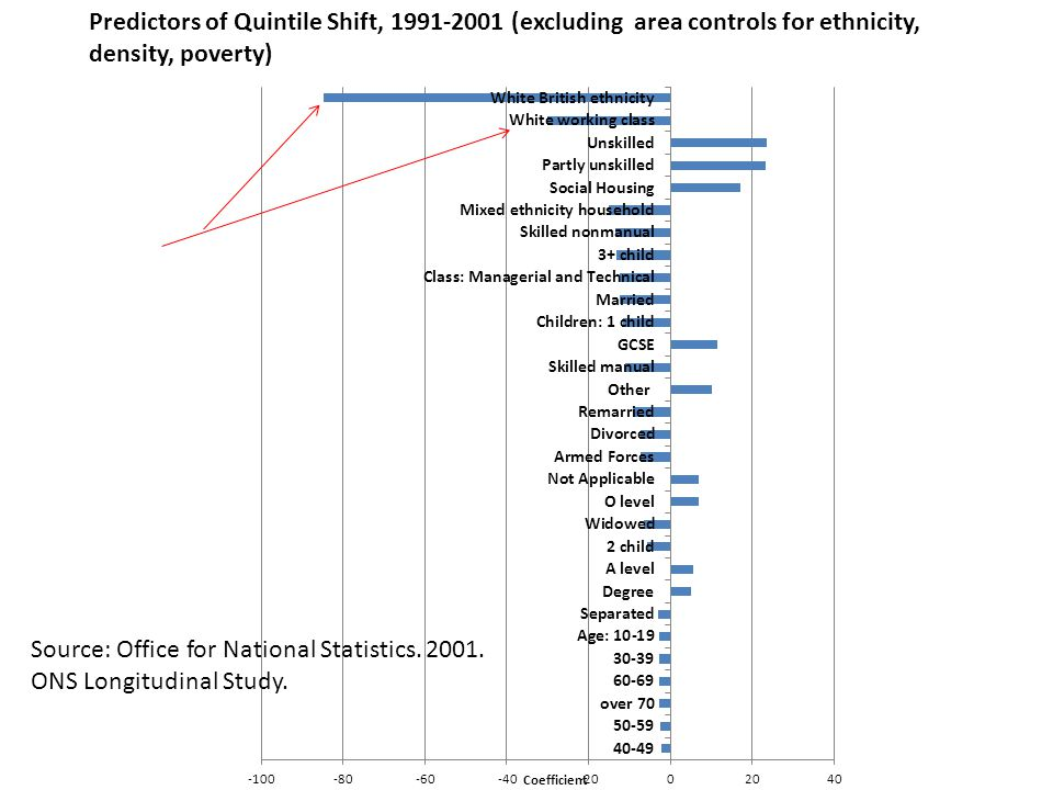 Predictors of Quintile Shift, 1991-2001 (excluding area controls for ethnicity, density, poverty) Source: Office for National Statistics. 2001. ONS Lo