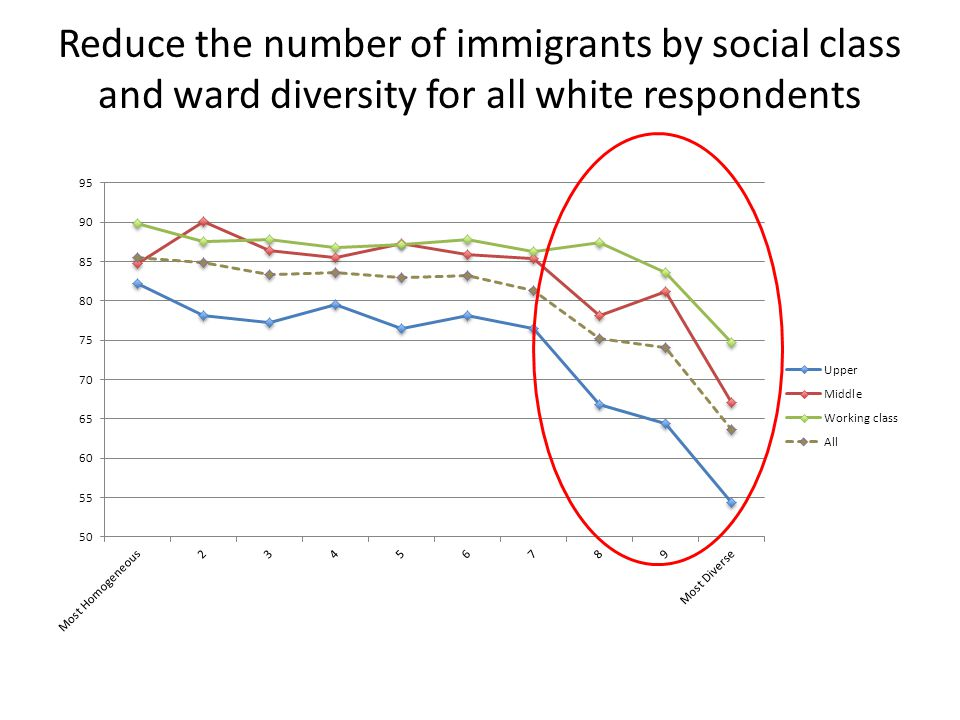 Reduce the number of immigrants by social class and ward diversity for all white respondents