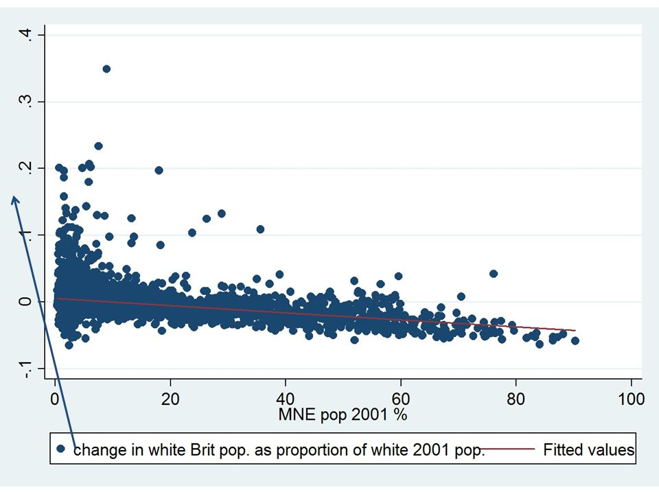 USA, 1970-2000 Source: data from Card, Mas & Rothstein 2008 Source: Andersson, Hammarstedt, Neuman 2012