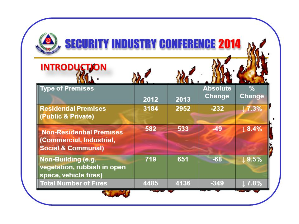 SECURITY INDUSTRY CONFERENCE 2014 INTRODUCTIONINTRODUCTION Type of Premises 20122013 Absolute Change % Change Residential Premises (Public & Private)